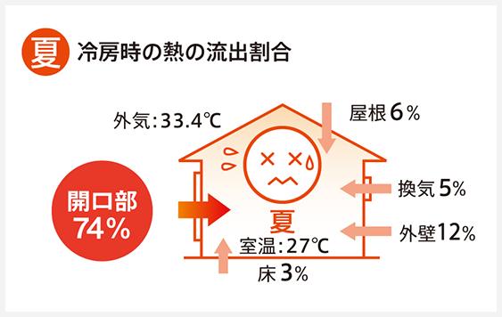 夏:冷房時の熱の流出割合