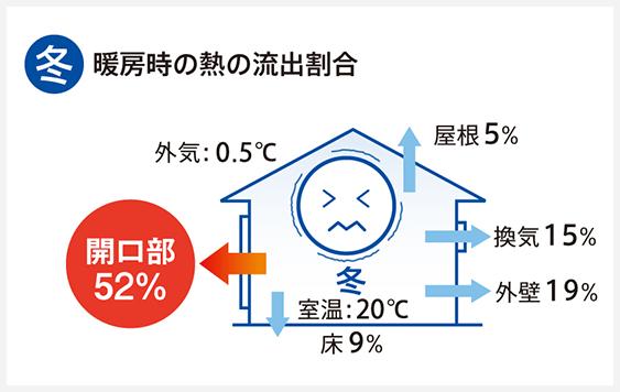 冬:暖房時の熱の流出割合