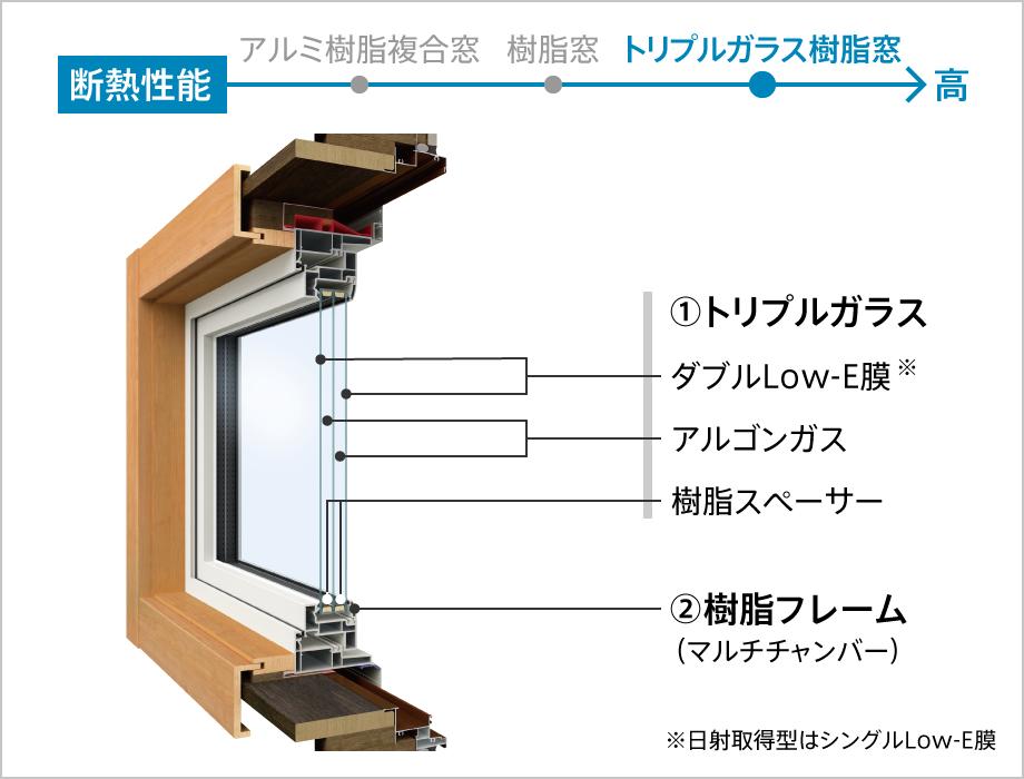 トリプルガラス樹脂窓